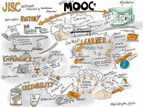 Diagrammatic representation of a MOOC